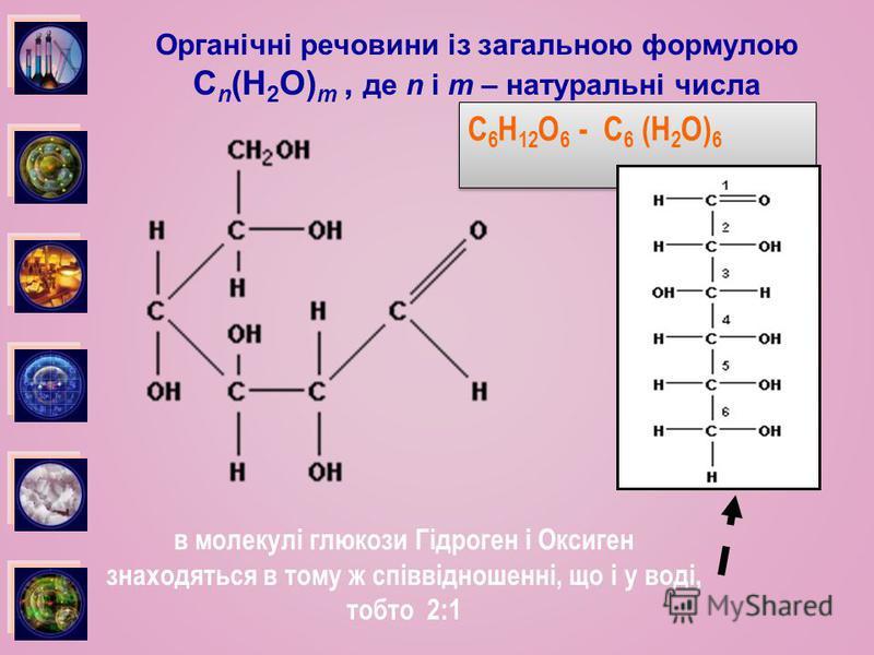 Органічні речовини із загальною формулою C n (H 2 O) m, де n і m – натуральні числа в молекулі глюкози Гідроген і Оксиген знаходяться в тому ж співвідношенні, що і у воді, тобто 2:1 C 6 H 12 O 6 - C 6 (H 2 O) 6