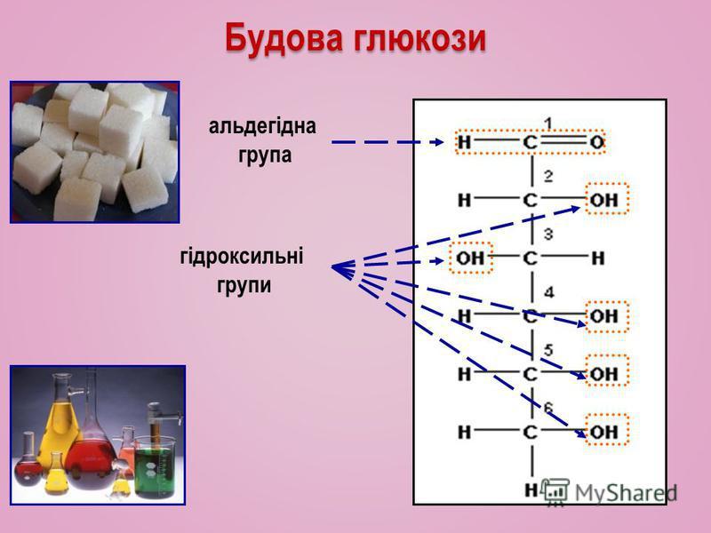 Будова глюкози гідроксильні групи альдегідна група