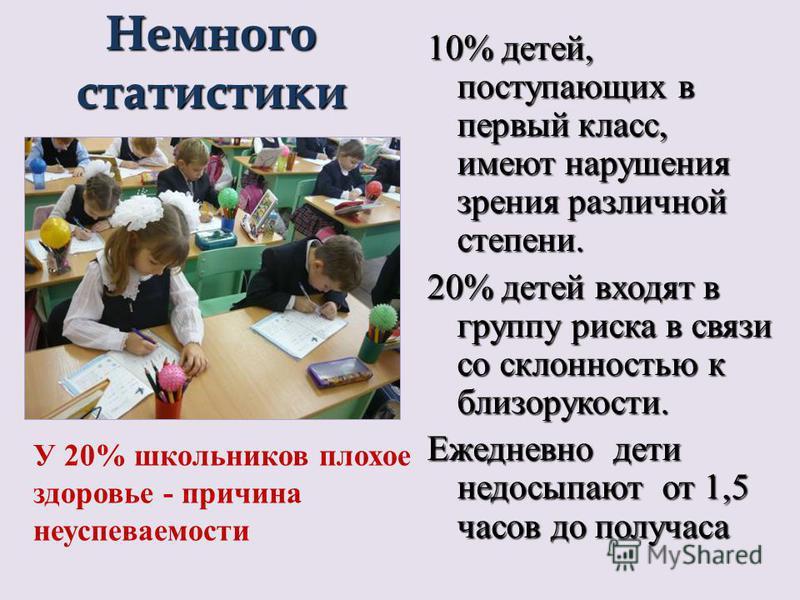 Немного статистики 10% детей, поступающих в первый класс, имеют нарушения зрения различной степени. 20% детей входят в группу риска в связи со склонностью к близорукости. Ежедневно дети недосыпают от 1,5 часов до получаса У 20% школьников плохое здор