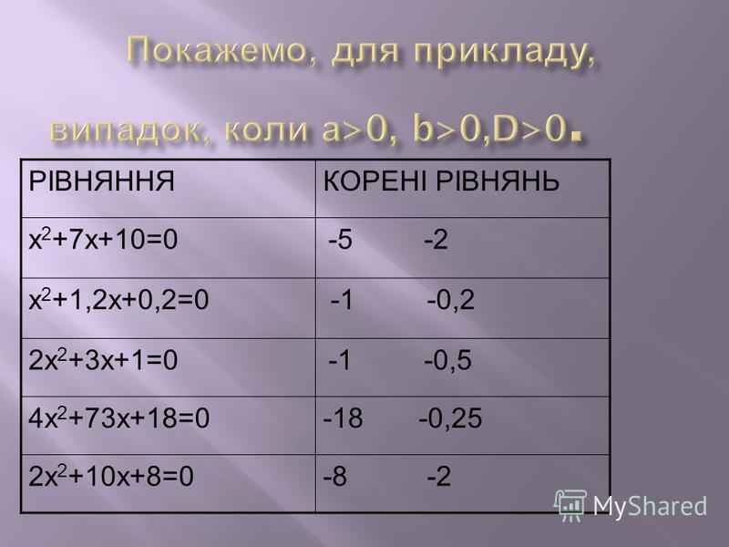РІВНЯННЯКОРЕНІ РІВНЯНЬ х 2 +7х+10=0 -5 -2 х 2 +1,2х+0,2=0 -1 -0,2 2х 2 +3х+1=0 -1 -0,5 4х 2 +73х+18=0-18 -0,25 2х 2 +10х+8=0-8 -2