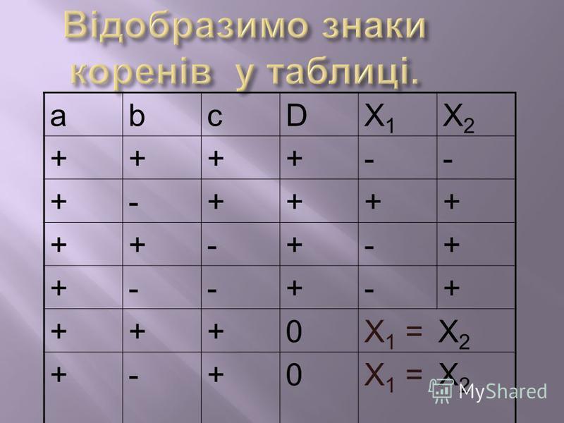 abcDХ1Х1 Х2Х2 ++++-- +-++++ ++-+-+ +--+-+ +++0Х 1 = Х 2 +-+0