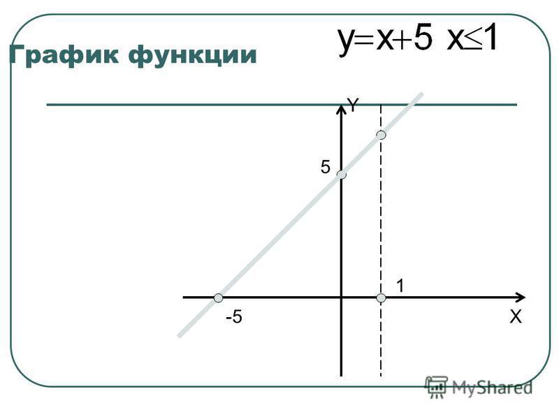 График функции Y X 5 1 -5