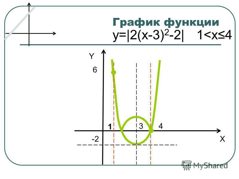 График функции Y X 3 -2 6 4 1 y=|2(x-3) 2 -2| 1<x4
