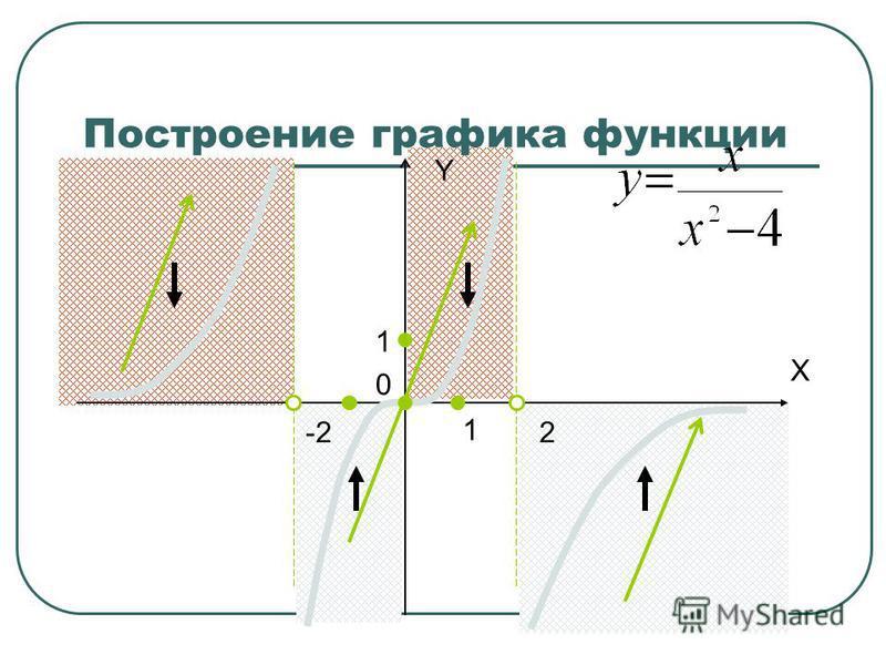 1 1 Построение графика функции X Y 0 -22