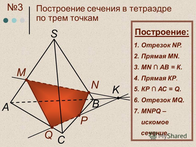 C А S M N Q P K B Построение: 1. Отрезок NР. 2. Прямая MN. 3. MN АВ = К. 4. Прямая КP. 5. КР АС = Q. 6. Отрезок MQ. 7. MNРQ – искомое сечение. Построение сечения в тетраэдре по трем точкам 3