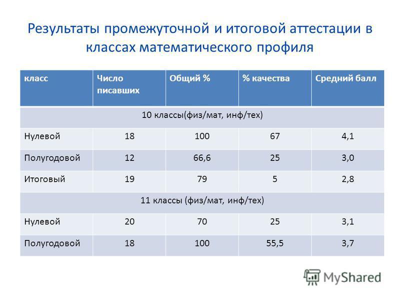 Результаты промежуточной и итоговой аттестации в классах математического профиля класс Число писавших Общий % качества Средний балл 10 классы(физ/мат, инф/тех) Нулевой 18100674,1 Полугодовой 1266,6253,0 Итоговый 197952,8 11 классы (физ/мат, инф/тех)