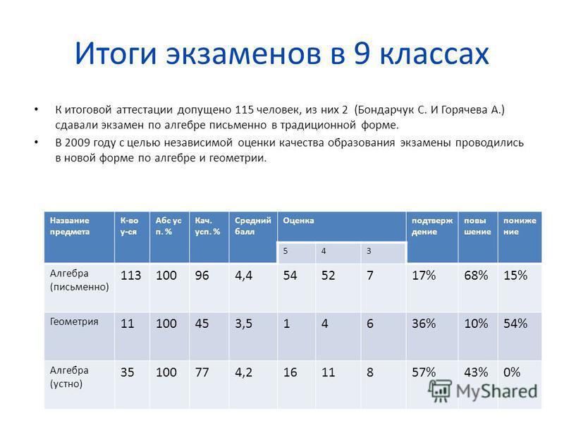 Итоги экзаменов в 9 классах К итоговой аттестации допущено 115 человек, из них 2 (Бондарчук С. И Горячева А.) сдавали экзамен по алгебре письменно в традиционной форме. В 2009 году с целью независимой оценки качества образования экзамены проводились