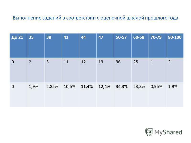 Выполнение заданий в соответствии с оценочной шкалой прошлого года До 21353841444750-5760-6870-7980-100 023111213362512 01,9%2,85%10,5%11,4%12,4%34,3%23,8%0,95%1,9%