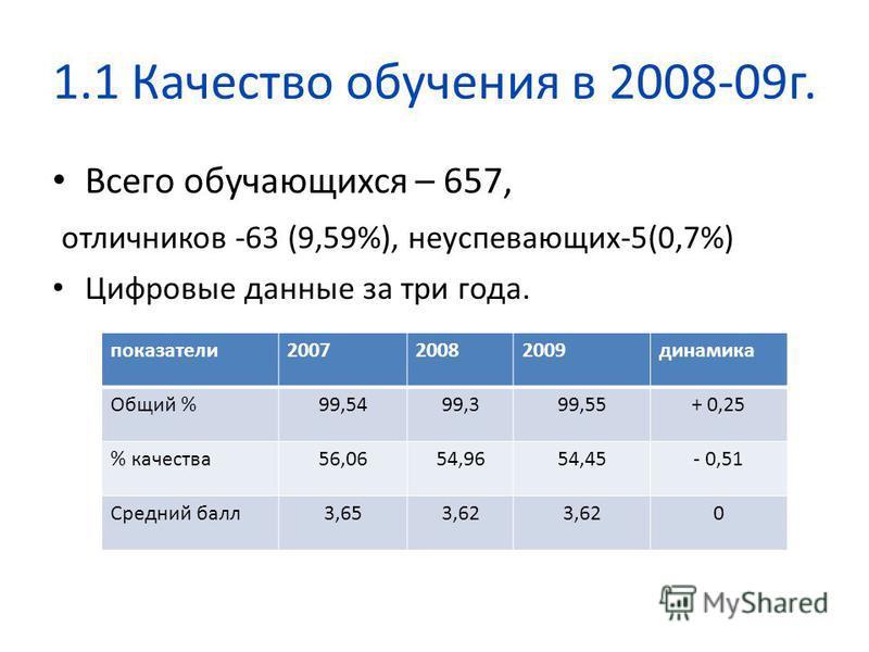 1.1 Качество обучения в 2008-09 г. Всего обучающихся – 657, отличников -63 (9,59%), несупевающих-5(0,7%) Цифровые данные за три года. показатели 200720082009 динамика Общий %99,5499,399,55+ 0,25 % качества 56,0654,9654,45- 0,51 Средний балл 3,653,62