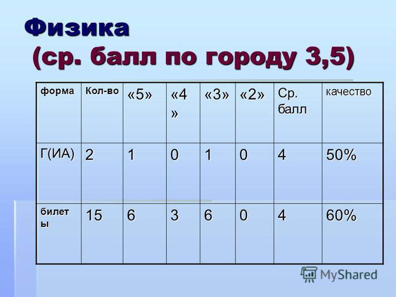 Физика (ср. балл по городу 3,5) форма Кол-во«5» «4 » «3»«2» Ср. балл качество Г(ИА)21010450% билет ы 156360460%