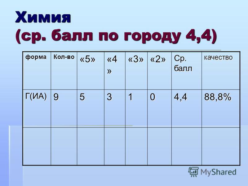 Химия (ср. балл по городу 4,4) форма Кол-во«5» «4 » «3»«2» Ср. балл качество Г(ИА)953104,488,8%