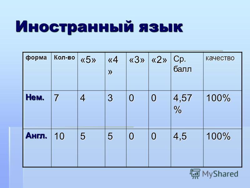 Иностранный язык форма Кол-во«5» «4 » «3»«2» Ср. балл качество Нем.74300 4,57 % 100% Англ.1055004,5100%