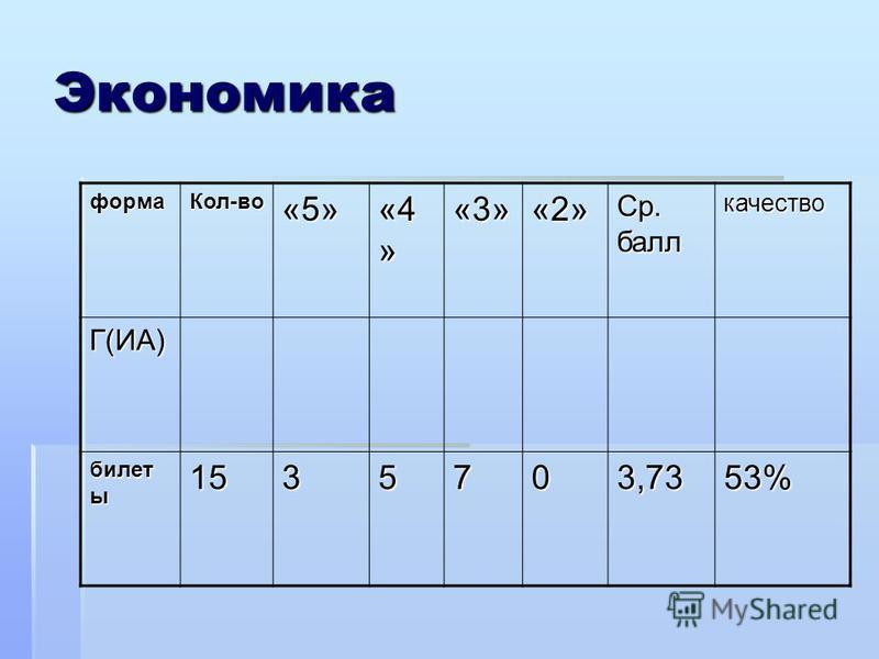 Экономика форма Кол-во«5» «4 » «3»«2» Ср. балл качество Г(ИА) билет ы 1535703,7353%