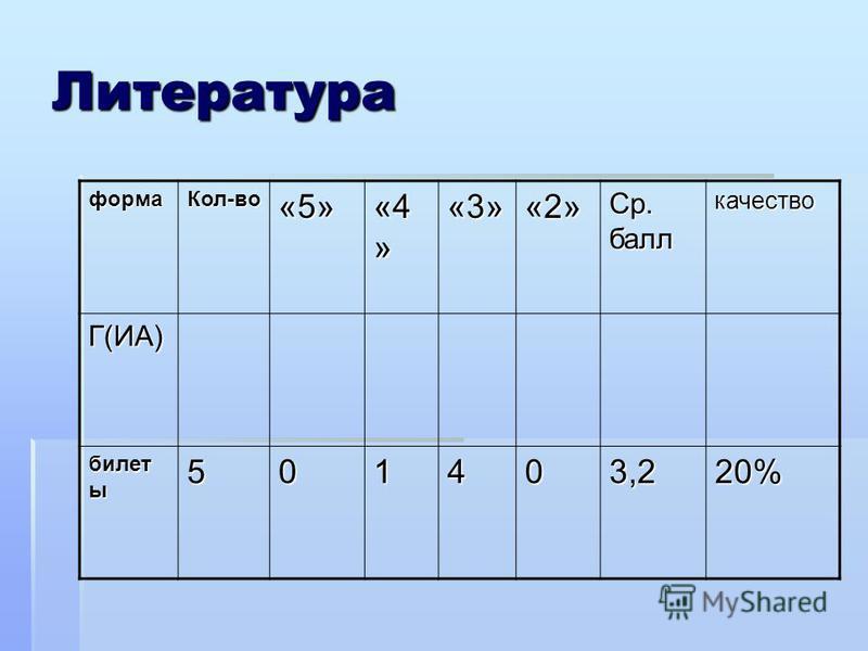 Литература форма Кол-во«5» «4 » «3»«2» Ср. балл качество Г(ИА) билет ы 501403,220%