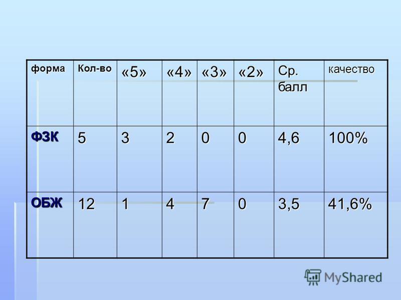 форма Кол-во«5»«4»«3»«2» Ср. балл качество ФЗК532004,6100% ОБЖ1214703,541,6%