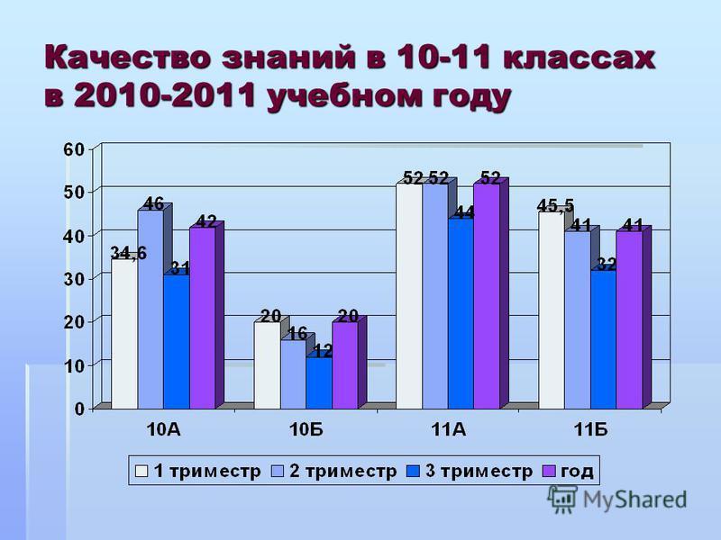 Качество знаний в 10-11 классах в 2010-2011 учебном году