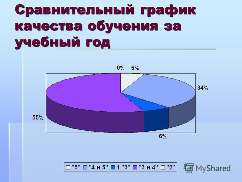 Сравнительный график качества обучения за учебный год