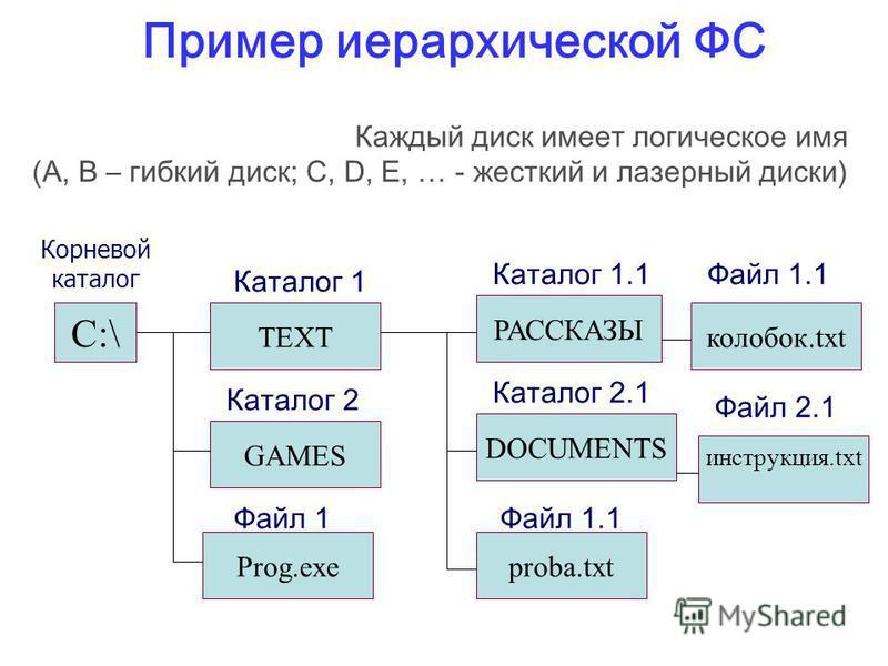 Пример иерархической ФС C:\ Корневой каталог TEXT Каталог 1 GAMES Каталог 2 Prog.exe Файл 1 DOCUMENTS Каталог 2.1 РАССКАЗЫ Каталог 1.1 колобок.txt Файл 1.1 инструкция.txt Файл 2.1 proba.txt Файл 1.1 Каждый диск имеет логическое имя (A, B – гибкий дис
