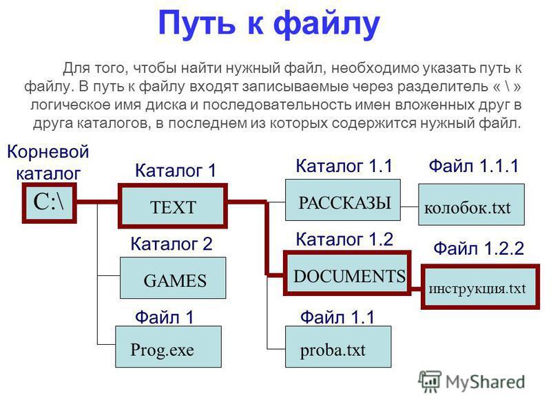 Путь к файлу C:\ Корневой каталог Каталог 1 TEXTGAMES Каталог 2 Prog.exe Файл 1 DOCUMENTS Каталог 1.2 РАССКАЗЫ Каталог 1.1 колобок.txt Файл 1.1.1 proba.txt Файл 1.1 инструкция.txt Файл 1.2.2 Для того, чтобы найти нужный файл, необходимо указать путь