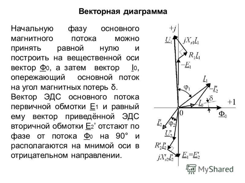Начальную фазу основного магнитного потока можно принять равной нулю и построить на вещественной оси вектор Ф 0, а затем вектор I 0, опережающий основной поток на угол магнитных потерь δ. Вектор ЭДС основного потока первичной обмотки Е 1 и равный ему
