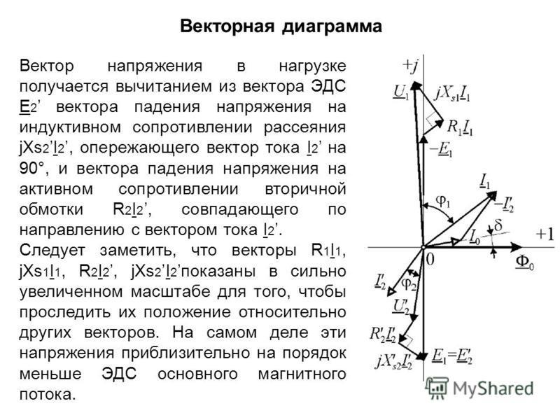 Вектор напряжения в нагрузке получается вычитанием из вектора ЭДС E 2 вектора падения напряжения на индуктивном сопротивлении рассеяния jXs 2I 2, опережающего вектор тока I 2 на 90°, и вектора падения напряжения на активном сопротивлении вторичной об