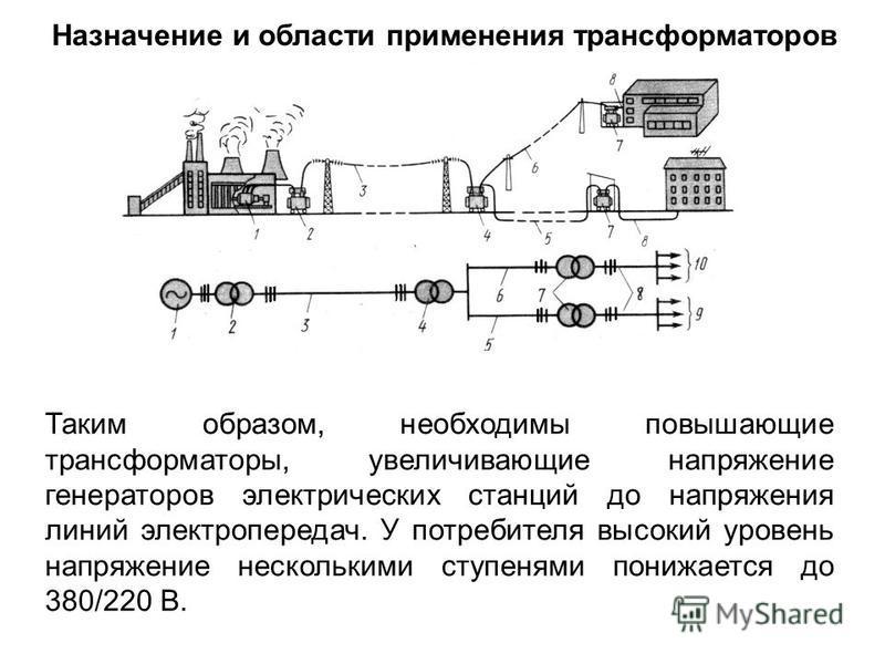 Назначение и области применения трансформаторов Таким образом, необходимы повышающие трансформаторы, увеличивающие напряжение генераторов электрических станций до напряжения линий электропередач. У потребителя высокий уровень напряжение несколькими с