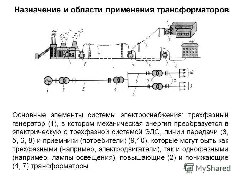 Назначение и области применения трансформаторов Основные элементы системы электроснабжения: трехфазный генератор (1), в котором механическая энергия преобразуется в электрическую с трехфазной системой ЭДС, линии передачи (3, 5, 6, 8) и приемники (пот