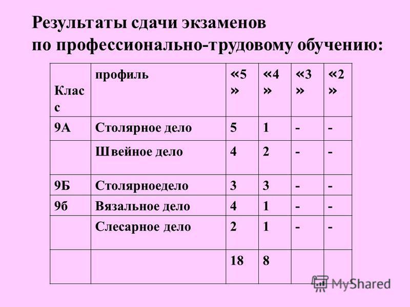 Результаты сдачи экзаменов по профессионально-трудовому обучению: Клас с профиль «5»«5» «4»«4» «3»«3» «2»«2» 9АСтолярное дело 51-- Швейное дело 42-- 9БСтолярноедело 33-- 9 б Вязальное дело 41-- Слесарное дело 21-- 188