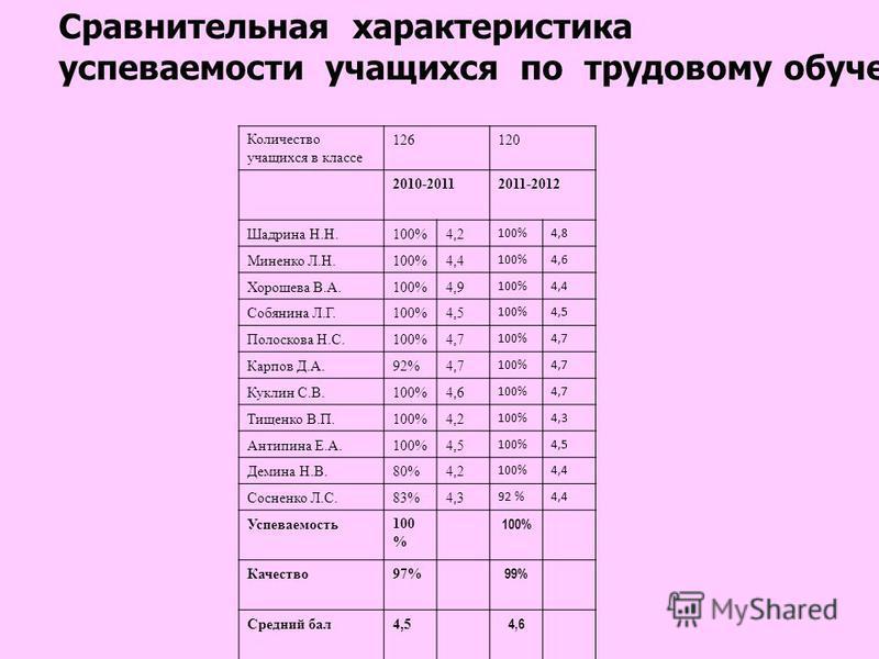 Сравнительная характеристика успеваемости учащихся по трудовому обучению Количество учащихся в классе 126120 2010-20112011-2012 Шадрина Н.Н.100%4,2 100%4,8 Миненко Л.Н.100%4,4 100%4,6 Хорошева В.А.100%4,9 100%4,4 Собянина Л.Г.100%4,5 100%4,5 Полосков