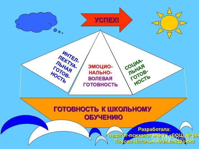 ГОТОВНОСТЬ К ШКОЛЬНОМУ ОБУЧЕНИЮ ЭМОЦИО-НАЛЬНО-ВОЛЕВАЯГОТОВНОСТЬ СОЦИА-ЛЬНАЯГОТОВ-НОСТЬ ИНТЕЛ-ЛЕКТУА-ЛЬНАЯГОТОВ-НОСТЬ УСПЕХ! Разработала: педагог-психолог МБОУ «СОШ 56» Панова Наталья Александровна