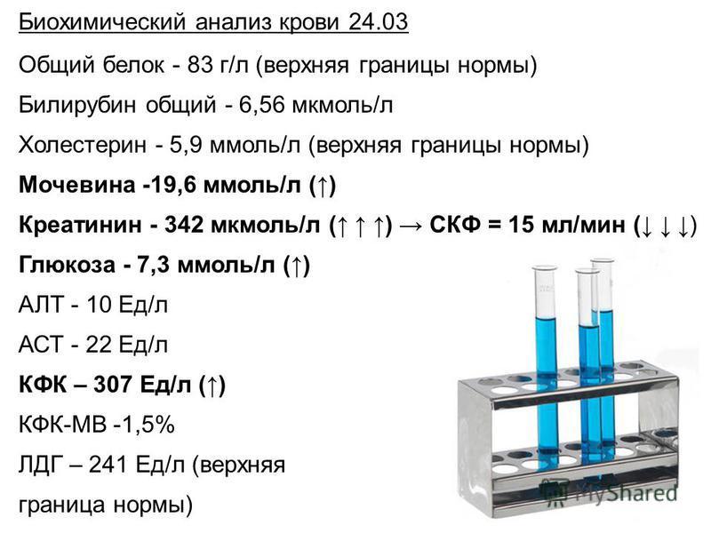 Биохимический анализ крови 24.03 Общий белок - 83 г/л (верхняя границы нормы) Билирубин общий - 6,56 мкмоль/л Холестерин - 5,9 ммоль/л (верхняя границы нормы) Мочевина -19,6 ммоль/л () Креатинин - 342 мкмоль/л ( ) СКФ = 15 мл/мин ( ) Глюкоза - 7,3 мм