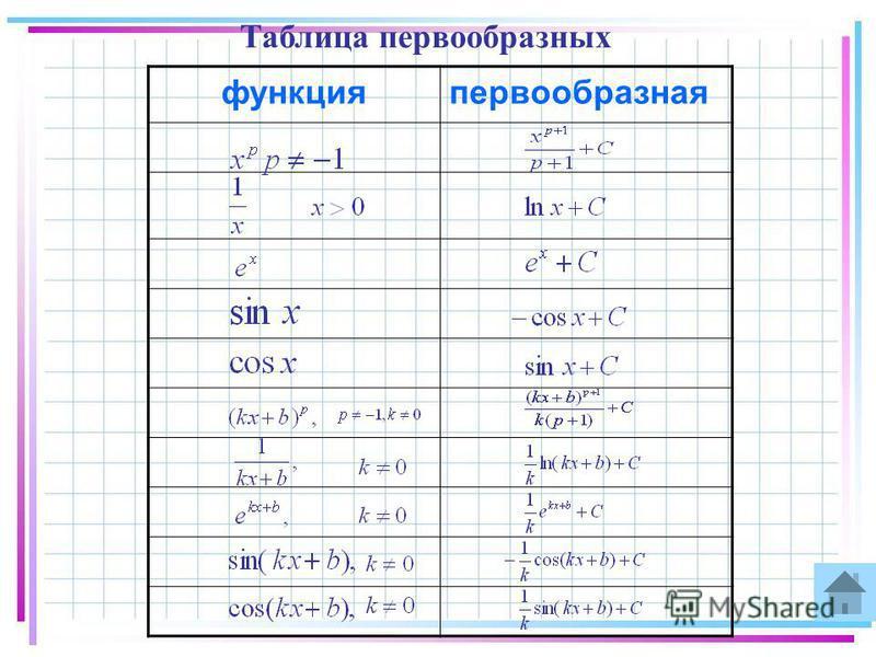 Таблица первообразных функция первообразная