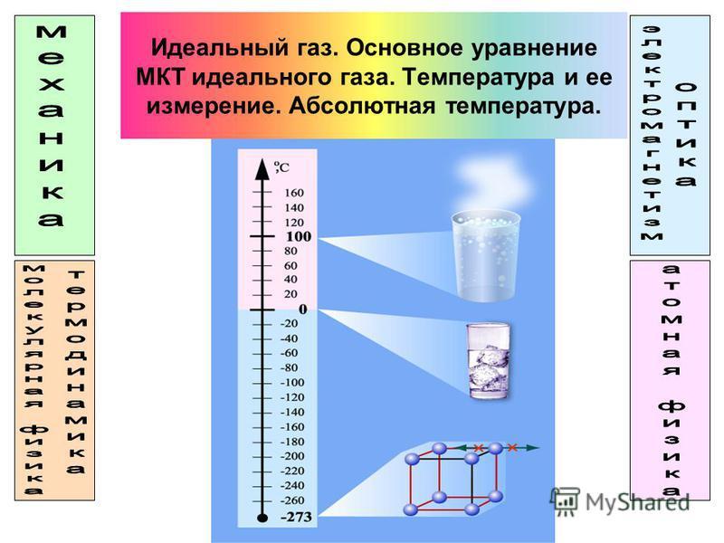 Идеальный газ. Основное уравнение МКТ идеального газа. Температура и ее измерение. Абсолютная температура.