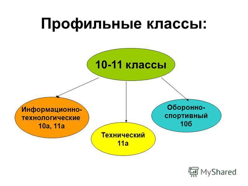 Предпрофильные классы: 9-ые классы: Гуманитарный 9 а Математический 9 б