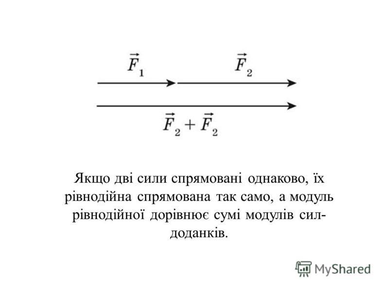 Якщо дві сили спрямовані однаково, їх рівнодійна спрямована так само, а модуль рівнодійної дорівнює сумі модулів сил- доданків.