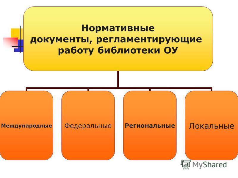 Нормативные документы, регламентирующие работу библиотеки ОУ Международные ФедеральныеРегиональные Локальные