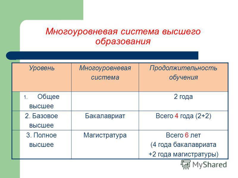 Болонский процесс - 19 сентября 2003 г., Берлин - Цель - формирование единого европейского пространства высшего образования - Внедрение европейской системы зачетных единиц как средства поддержки крупномасштабной студенческой мобильности в России: - р