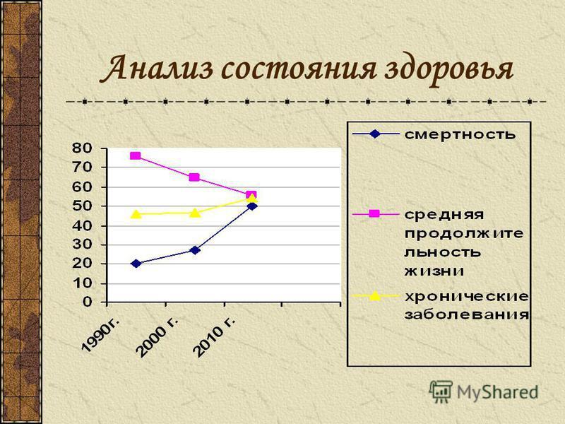 Анализ состояния здоровья
