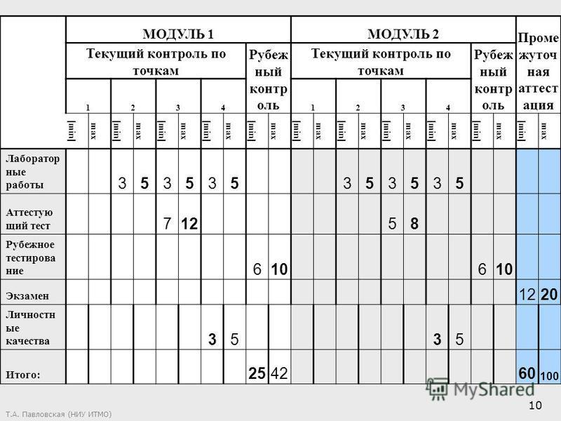 Т.А. Павловская (НИУ ИТМО) 10 МОДУЛЬ 1МОДУЛЬ 2 Проме жуточ ная аттестация Текущий контроль по точкам Рубеж ный контр оль Текущий контроль по точкам Рубеж ный контр оль 12341234 [min] max [min] max [min] max [min] max [min] max [min] max [min] max [mi