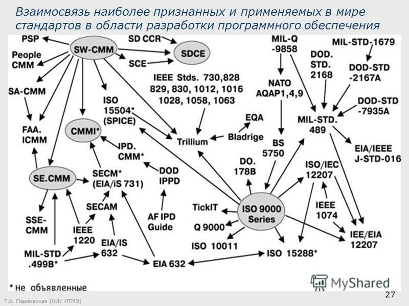 Т.А. Павловская (НИУ ИТМО) 27 Взаимосвязь наиболее признанных и применяемых в мире стандартов в области разработки программного обеспечения