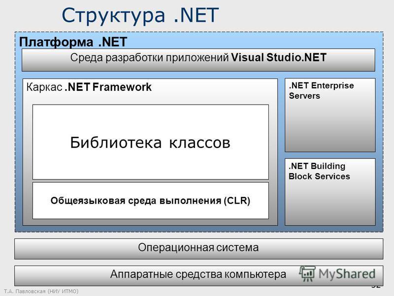Т.А. Павловская (НИУ ИТМО) 32 Структура.NET Платформа.NET Каркас.NET Framework Операционная система Общеязыковая среда выполнения (CLR) Классы для работы с данными и XML Web-сервисы Интерфейс пользователя Среда разработки приложений Visual Studio.NET