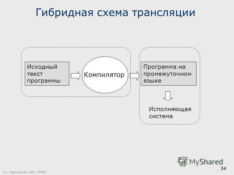 Т.А. Павловская (НИУ ИТМО) 34 Гибридная схема трансляции Исходный текст программы Компилятор Программа на промежуточном языке Исполняющая система