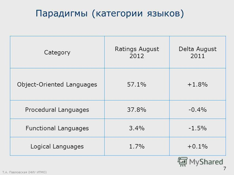 7 Category Ratings August 2012 Delta August 2011 Object-Oriented Languages57.1%+1.8% Procedural Languages37.8%-0.4% Functional Languages3.4%-1.5% Logical Languages1.7%+0.1% Парадигмы (категории языков)