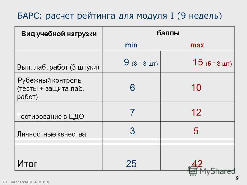 Т.А. Павловская (НИУ ИТМО) 9 БАРС: расчет рейтинга для модуля I (9 недель) Вид учебной нагрузки баллы minmax Вып. лаб. работ (3 штуки) 9 (3 * 3 шт) 15 (5 * 3 шт) Рубежный контроль (тесты + защита лаб. работ) 610 Тестирование в ЦДО 712 Личностные каче