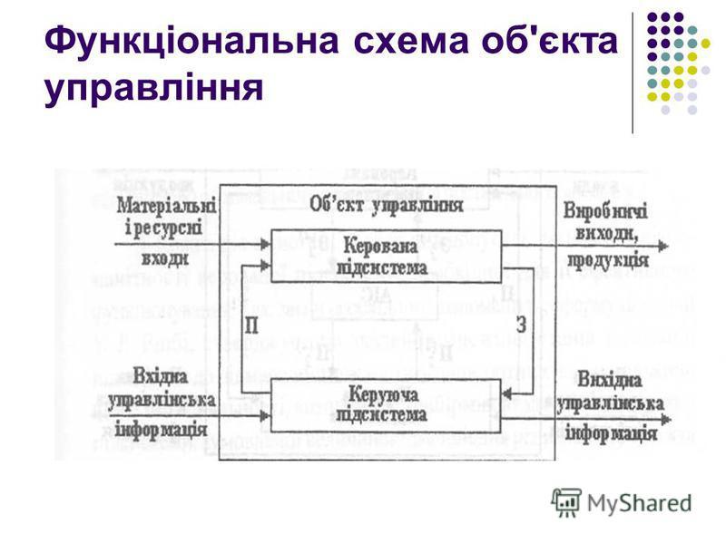 Функціональна схема об'єкта управління