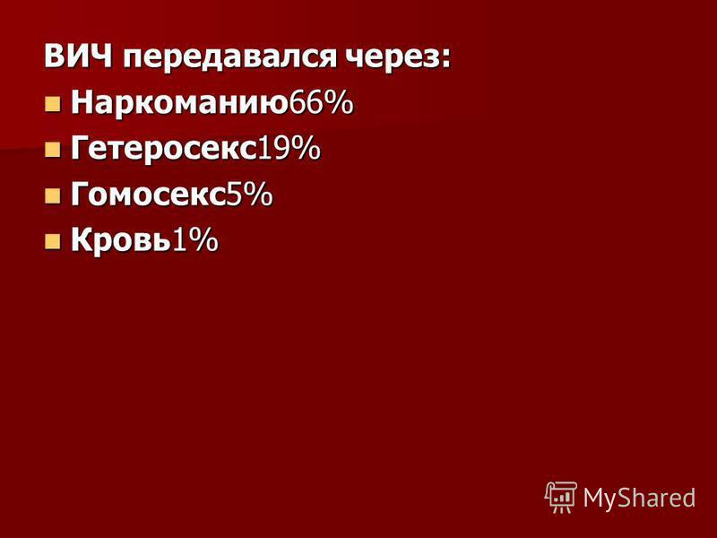 ВИЧ передавался через: Наркоманию 66% Наркоманию 66% Гетеросекс 19% Гетеросекс 19% Гомосекс 5% Гомосекс 5% Кровь 1% Кровь 1%