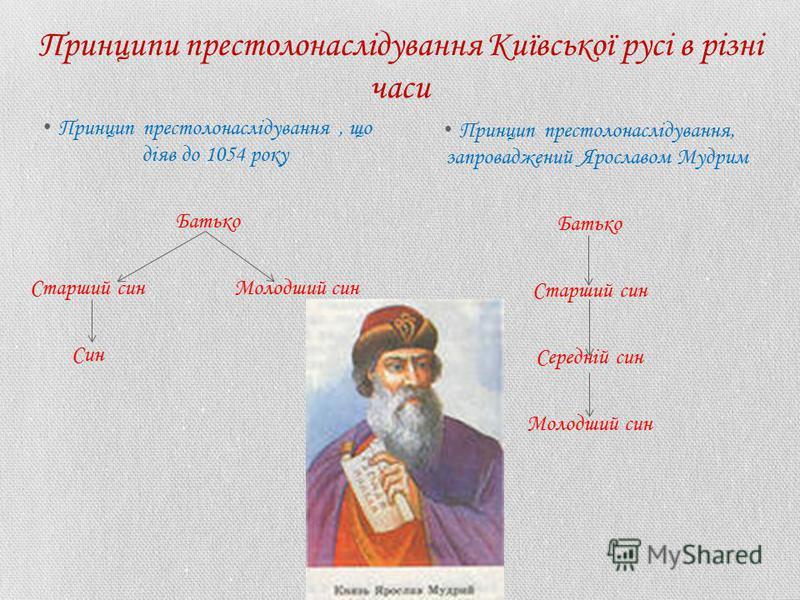 Принципи престолонаслідування Київської русі в різні часи Принцип престолонаслідування, що діяв до 1054 року Батько Старший син Молодший син Син Принцип престолонаслідування, запроваджений Ярославом Мудрим Батько Старший син Середній син Молодший син