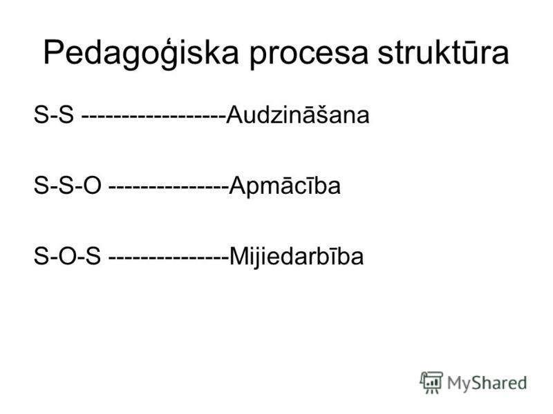 Pedagoģiska procesa struktūra S-S ------------------Audzināšana S-S-O ---------------Apmācība S-O-S ---------------Mijiedarbība