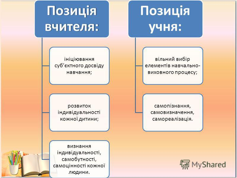 Позиція вчителя: ініціювання субєктного досвіду навчання; розвиток індивідуальності кожної дитини; визнання індивідуальності, самобутності, самоцінності кожної людини. Позиція учня: вільний вибір елементів навчально- виховного процесу; самопізнання,