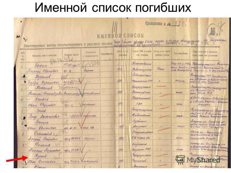 Именной список погибших